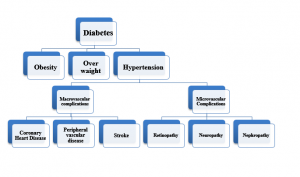 Prevalence of Hypertension in Diabetic Patients in Pakistan